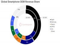 iPhone holds 41 percent revenue share of mobile market by Q2 2021